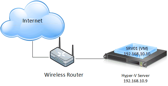internet-wirelessrouter-hyper-v-server-vm